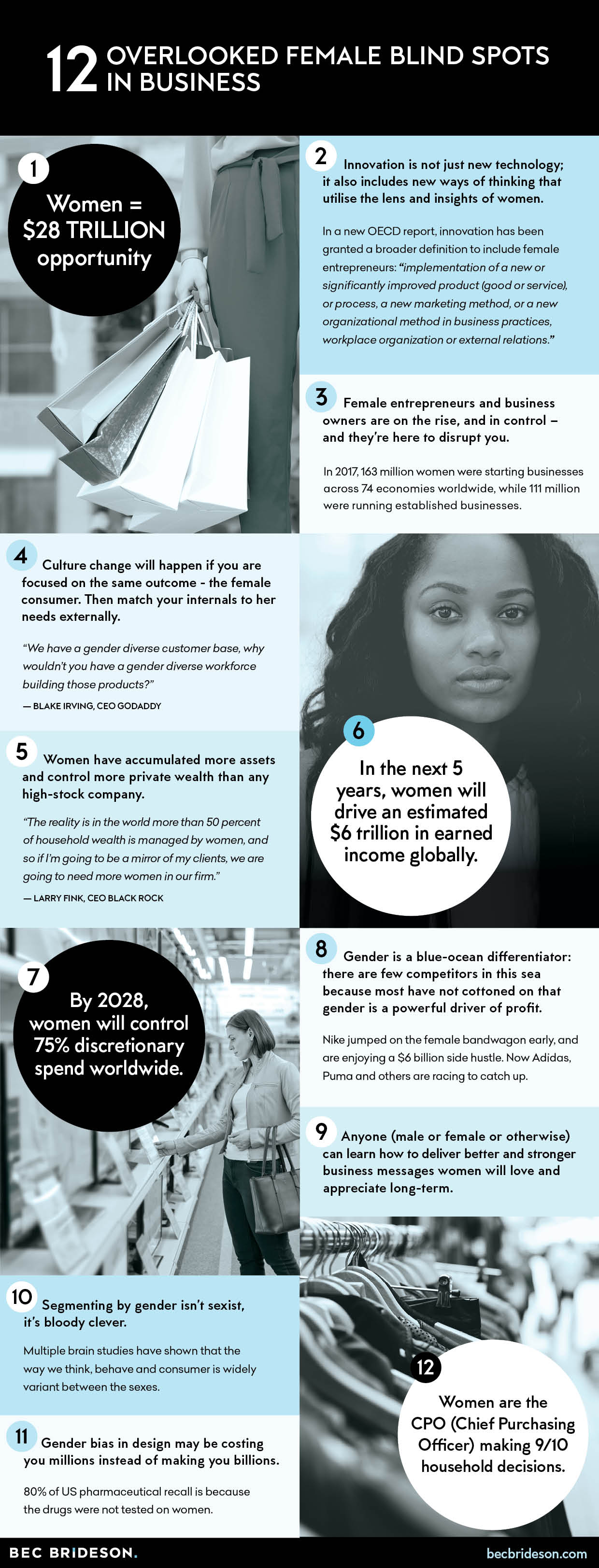 International Women's Day 2018 - 12 Overlooked Female Blindspots in Business Infographic